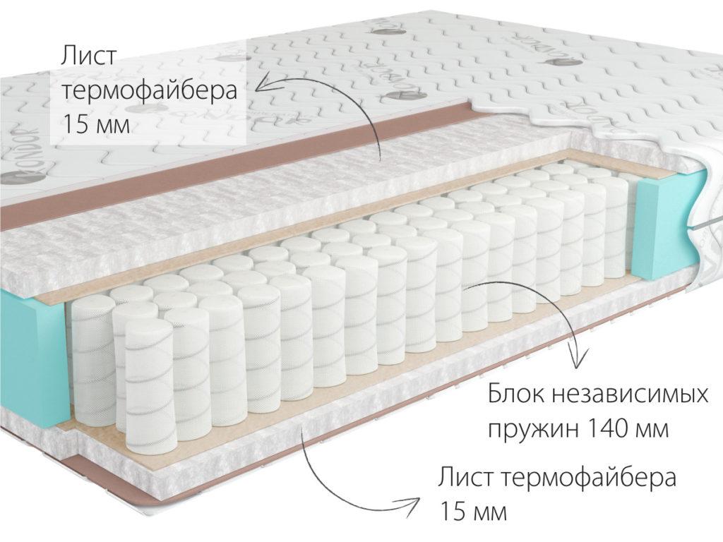 Какие используются ткани для современных матрасов?