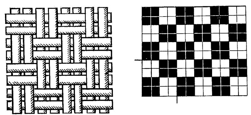 Разновидности переплетений текстильных полотен: схемы и описания
