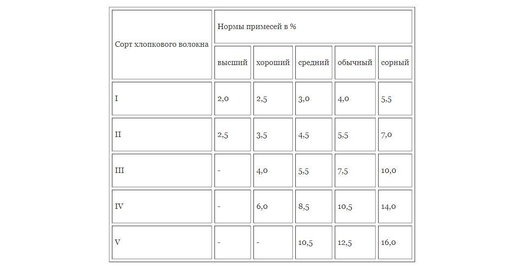 Класс качества постельного белья: разные показатели для разных тканей